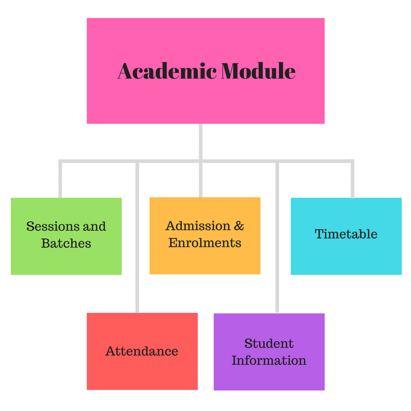 School Software Academic Module